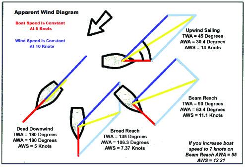 Apparent-Wind copy